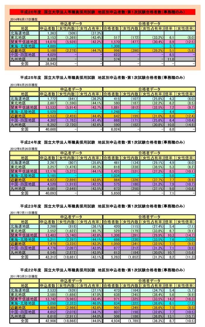 受験・合格者数2015-2