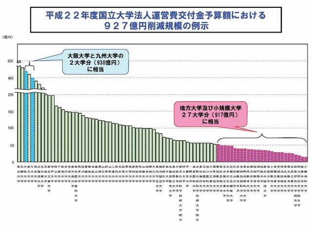 927億円削減規模