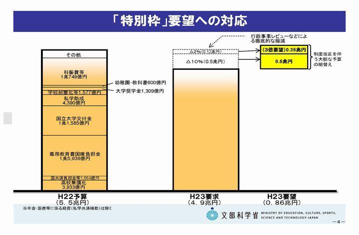 101115第5回政策会議資料(抜粋)_ページ_05