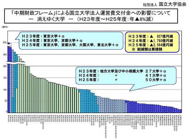 中期財政フレームH23~H25