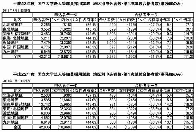 受験・合格者数2012n
