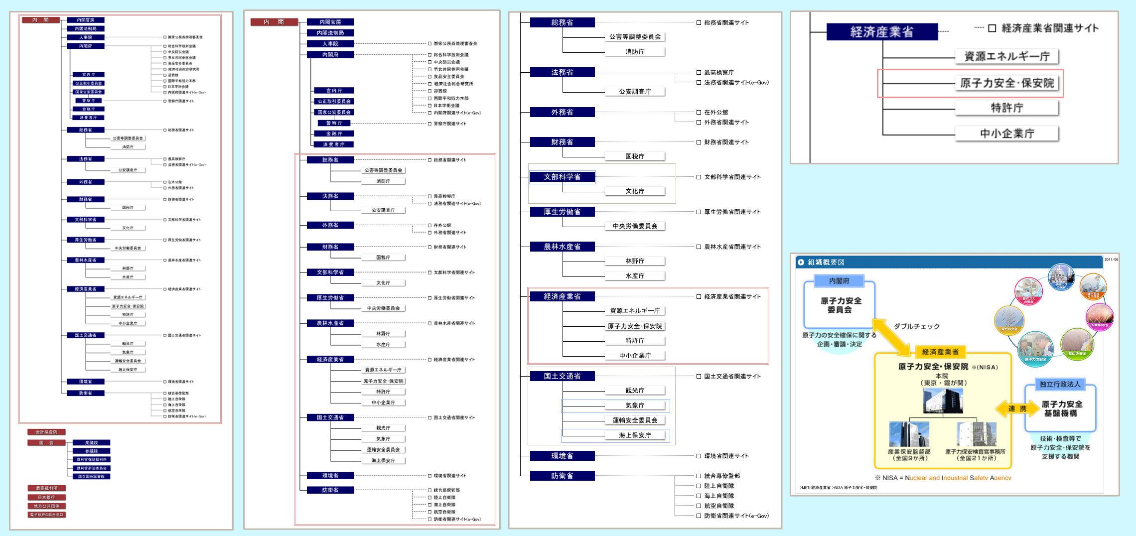 国の行政機関組織図 -