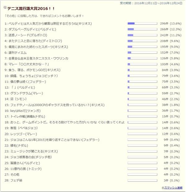 結果2016y12m27d_201019098