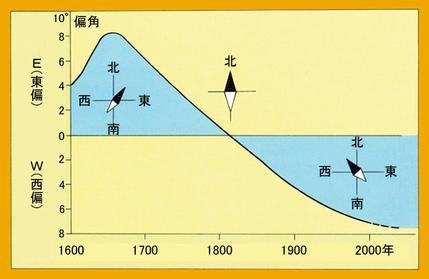 磁気偏角の永年変化グラフ