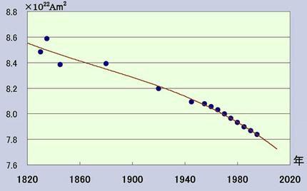 地磁気の弱まり方を示すグラフ