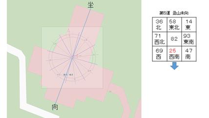 富岡八幡宮の坐向と宅運盤