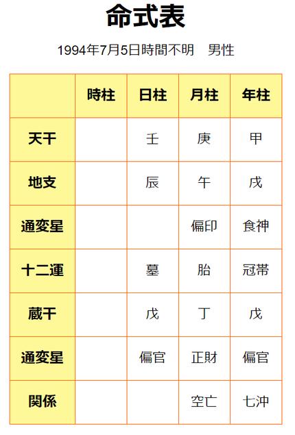 大谷翔平選手命式
