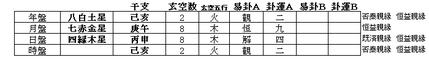 2019.6.28亥刻出版 課式