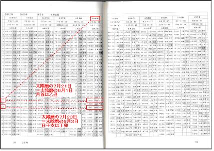 万年暦(2020.7.23 太陽暦と太陰暦の対応)
