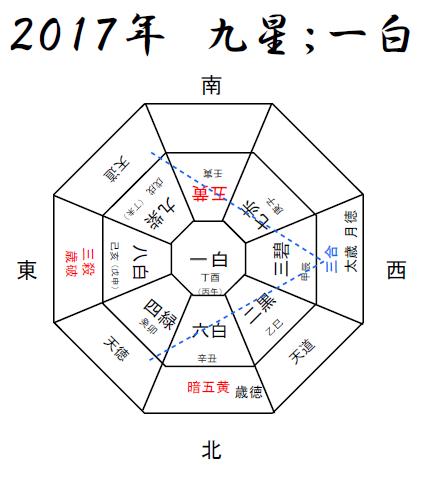 レジュメ7 2017年九星年盤