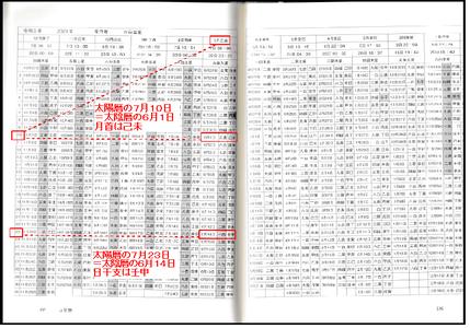 万年暦(2021.7.23 太陽暦と太陰暦の対応)