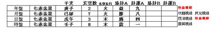 2020.3.16.午 玄空大卦擇日課式