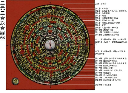 三元三合総合羅盤の各層名称