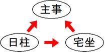 三方口訣図