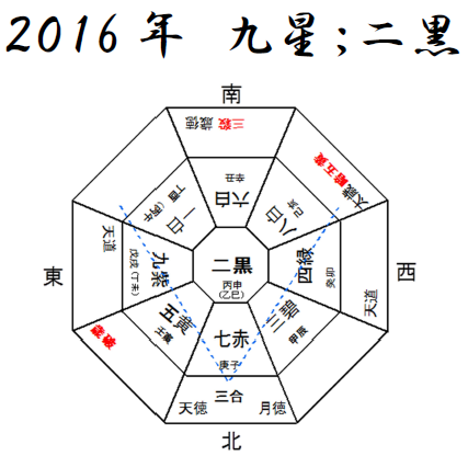 2016年九星年盤