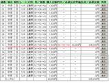 中京12R201000円