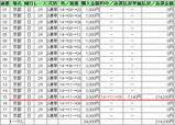 京都2R 214000円