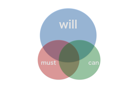 「will can must」の画像検索結果