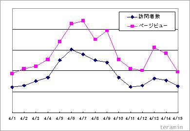 アクセス推移のグラフ