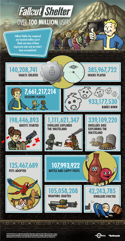 FalloutShelter_100MillionUsers_Infographic-EN