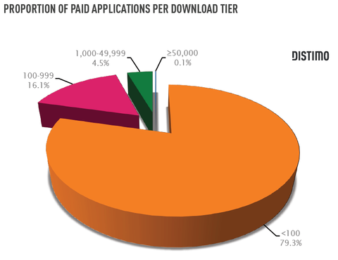 downloads_paid_apps_market_distimo