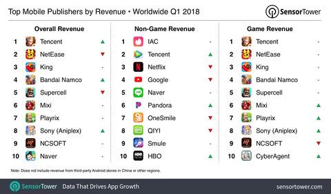 q1-2018-top-publishers-by-revenue