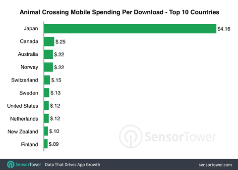 animal-crossing-launch-revenue-per-download