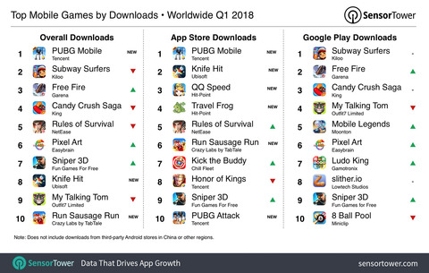 q1-2018-top-games-by-downloads