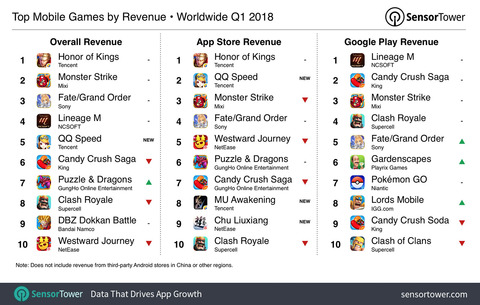 q1-2018-top-games-by-revenue