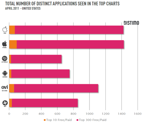 number_of_apps_in_top_charts_distimo
