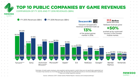 Newzoo_Top_10_Companies_Game_Revenues_FY20162