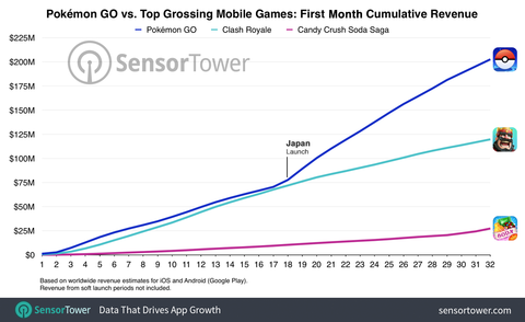 pemon-go-first-month-cumulative-worldwide-revenue