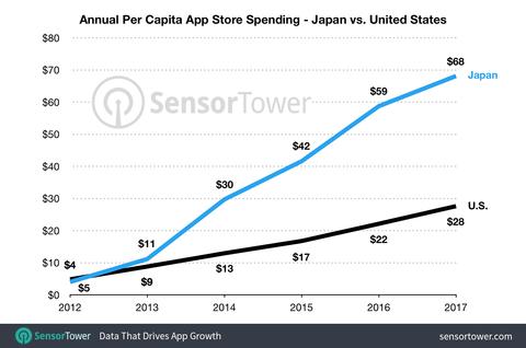 per-capita-app-store-spending-japan-vs-usa