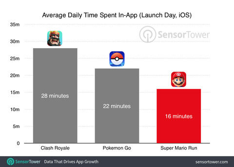 super-mario-run-first-day-usage