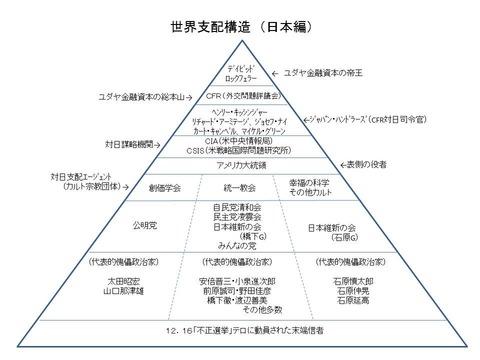世界支配構造