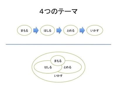 4つのテーマ