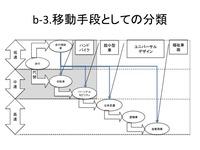 b3歩行手段の代用