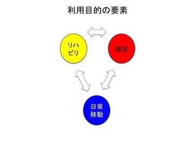 3輪の科学3