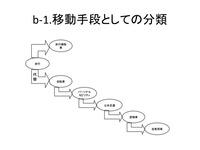 b1歩行手段の代用
