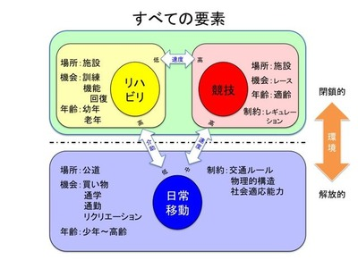 3輪の科学3_3