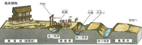 下之郷遺跡の集落跡