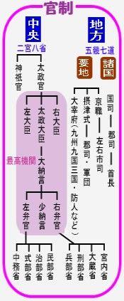 大宝律令の官制