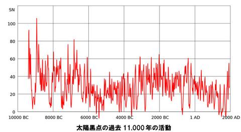 太陽黒点の過去11000年の活動。