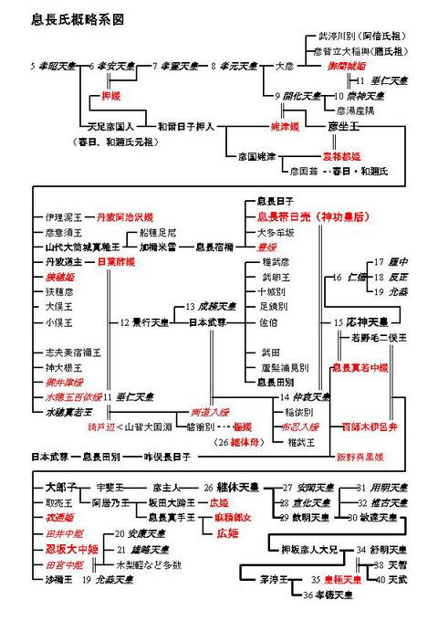 息長氏の家系図