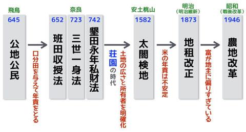 班田収授の法