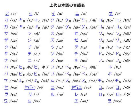 上代日本語の音韻表