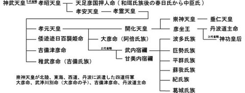 天皇家と武内宿禰の家系
