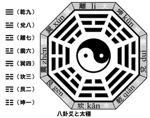 八卦爻と太極