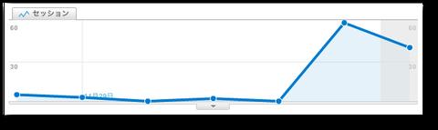 日別のアラート - Google Analytics-1