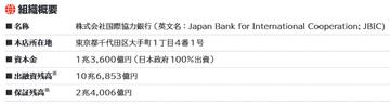 国際協力銀行 組織概要
